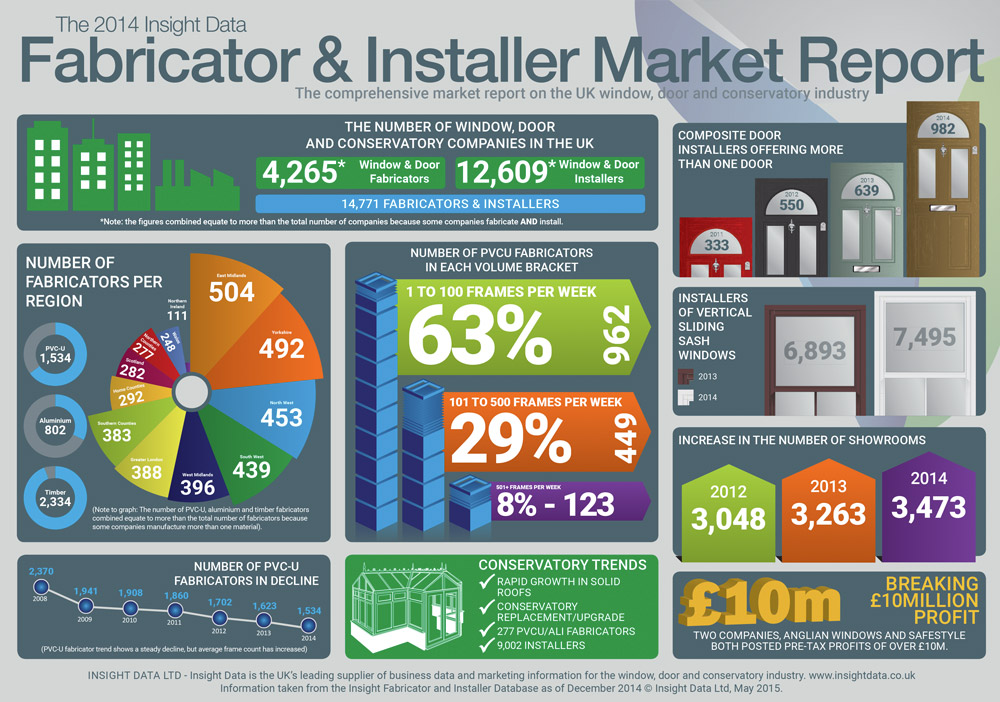 2015 Market Report Infographic Overview