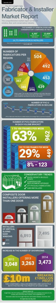 Insight Data 2014 Window Industry Report Infographic