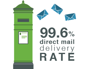 Excellent direct mail delivery rate