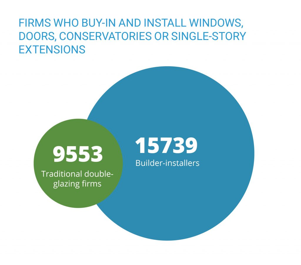 Firms who buy-in and install windows, doors, conservatories or single-story extensions