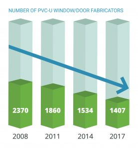Number of PVC-U window door fabricators