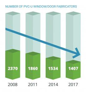 Number of PVC-U window door fabricators