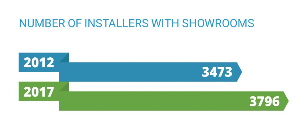 Number of installers with showrooms